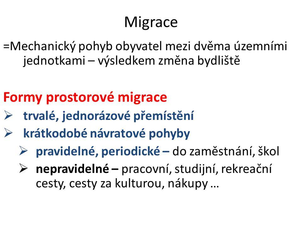 Migrace Formy prostorové migrace