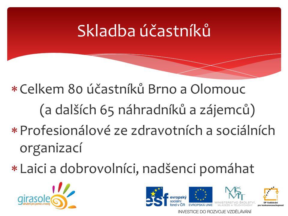 Skladba účastníků Celkem 80 účastníků Brno a Olomouc