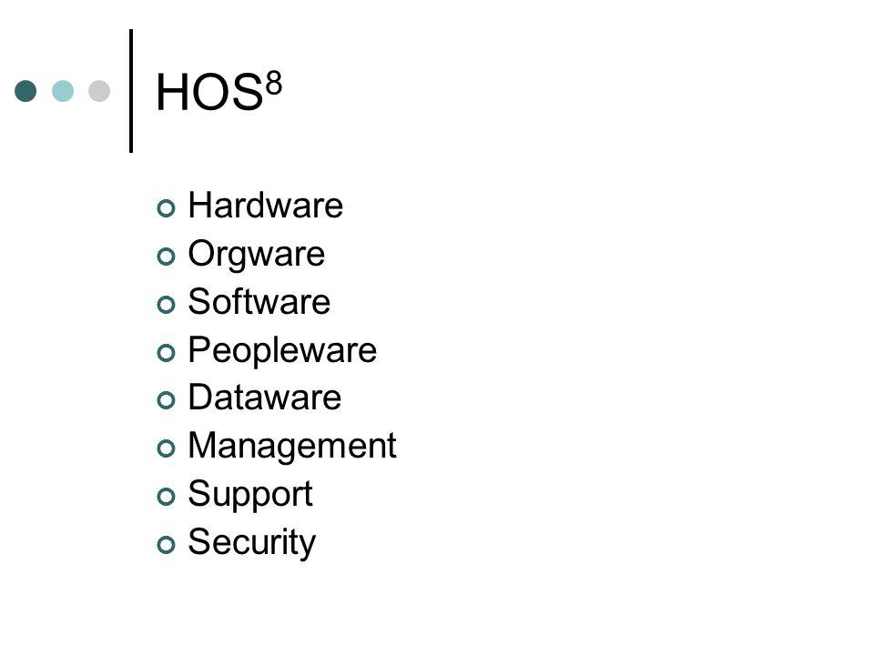 HOS8 Hardware Orgware Software Peopleware Dataware Management Support