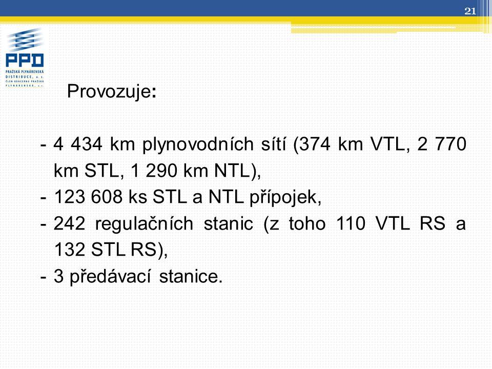 Provozuje: 4 434 km plynovodních sítí (374 km VTL, 2 770 km STL, 1 290 km NTL), 123 608 ks STL a NTL přípojek,
