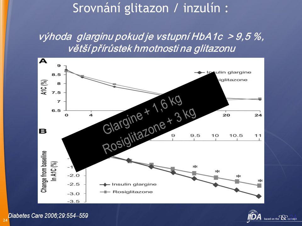 Glargine + 1,6 kg Rosiglitazone + 3 kg