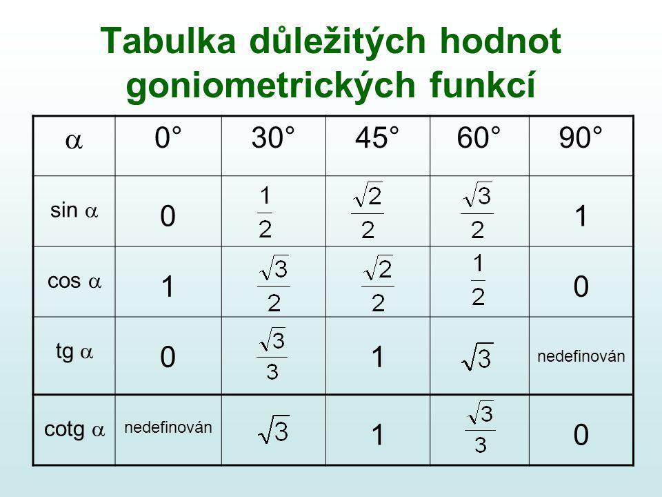 Tabulka důležitých hodnot goniometrických funkcí