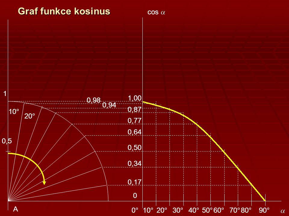 Graf funkce kosinus cos a 1 1,00 0,98 0,94 0,87 10° 20° 0,77 0,64 0,5
