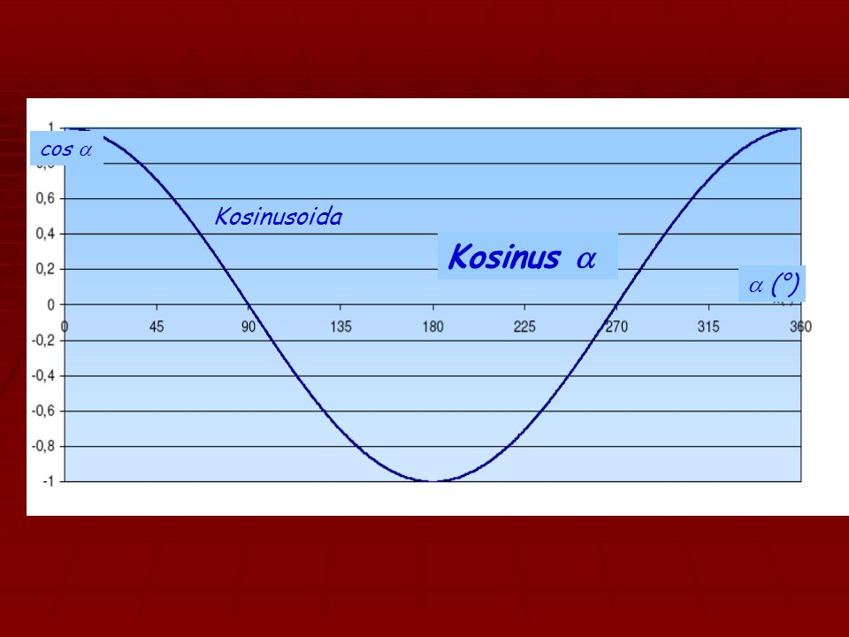 cos a Kosinusoida Kosinus a a (°)