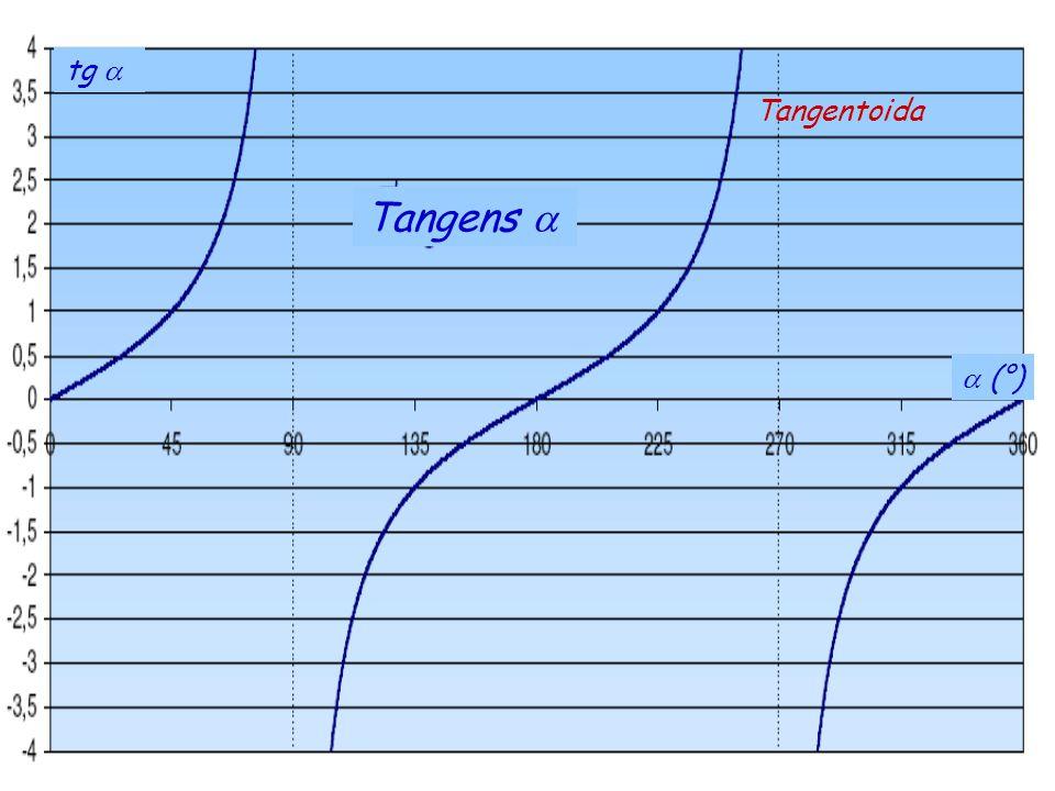tg a Tangentoida Tangens a a (°)
