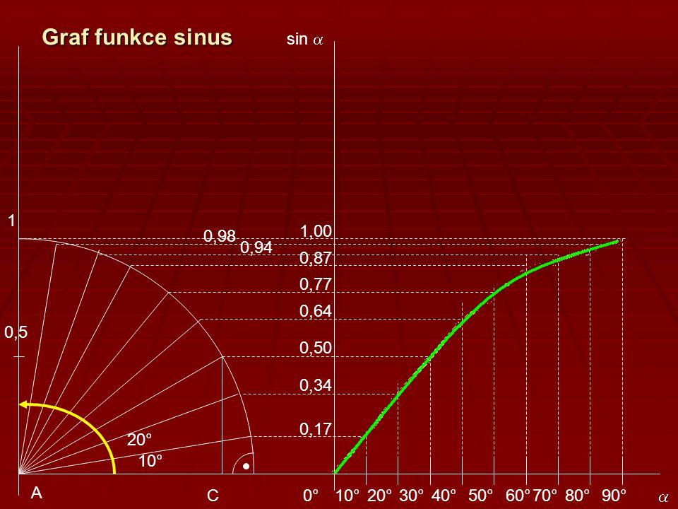 Graf funkce sinus sin a. 1. 1,00. 0,98. 0,94. 0,87. 0,77. 0,64. 0,5. 0,50. 0,34. 0,17. 20°
