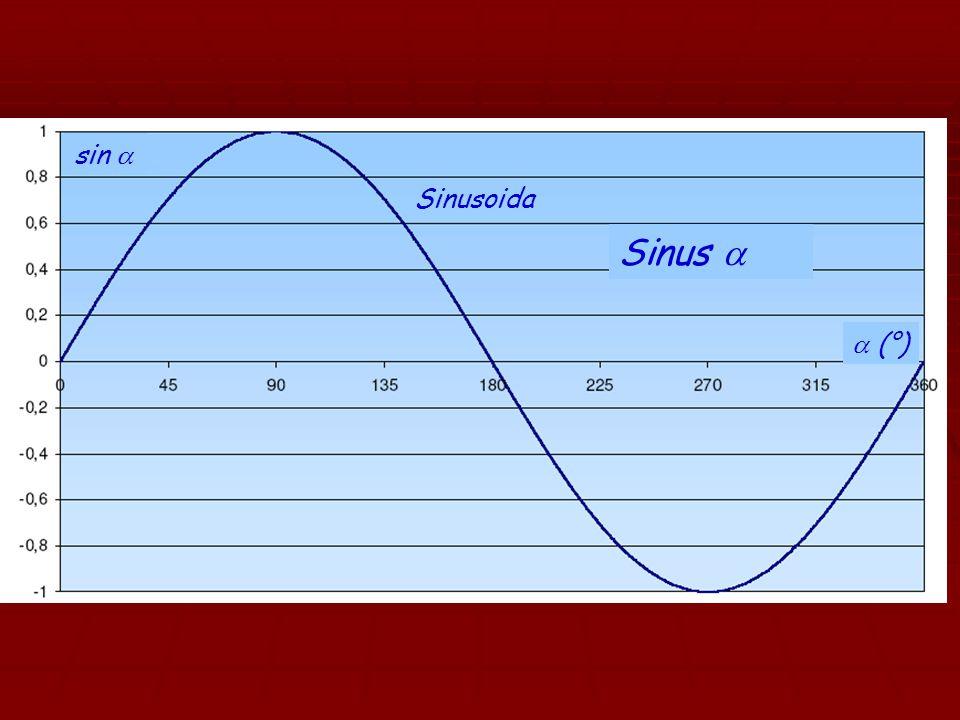 sin a Sinusoida Sinus a a (°)