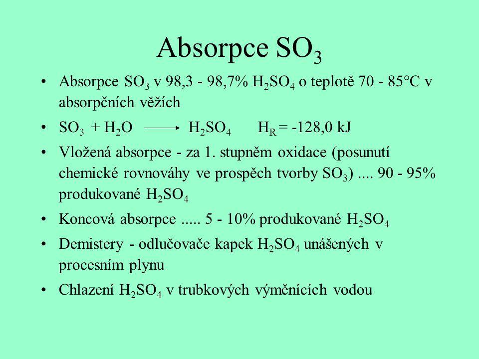 Absorpce SO3 Absorpce SO3 v 98,3 - 98,7% H2SO4 o teplotě 70 - 85°C v absorpčních věžích. SO3 + H2O H2SO4 HR = -128,0 kJ.