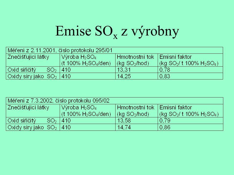 Emise SOx z výrobny