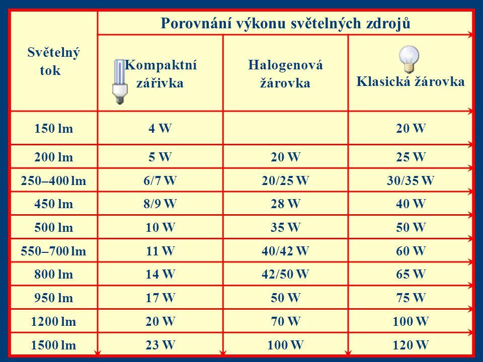 Porovnání výkonu světelných zdrojů