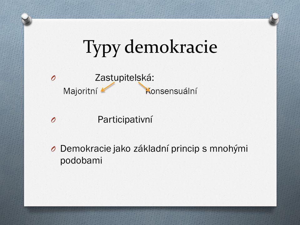 Typy demokracie Zastupitelská: Participativní