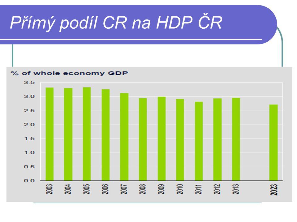 Přímý podíl CR na HDP ČR