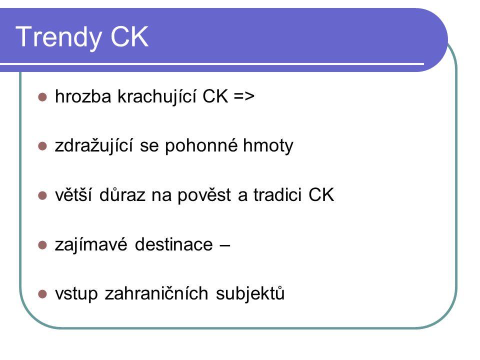 Trendy CK hrozba krachující CK => zdražující se pohonné hmoty
