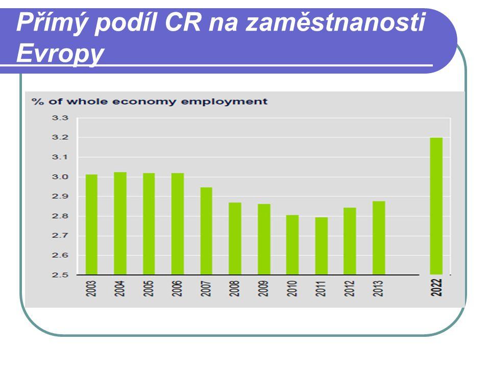 Přímý podíl CR na zaměstnanosti Evropy