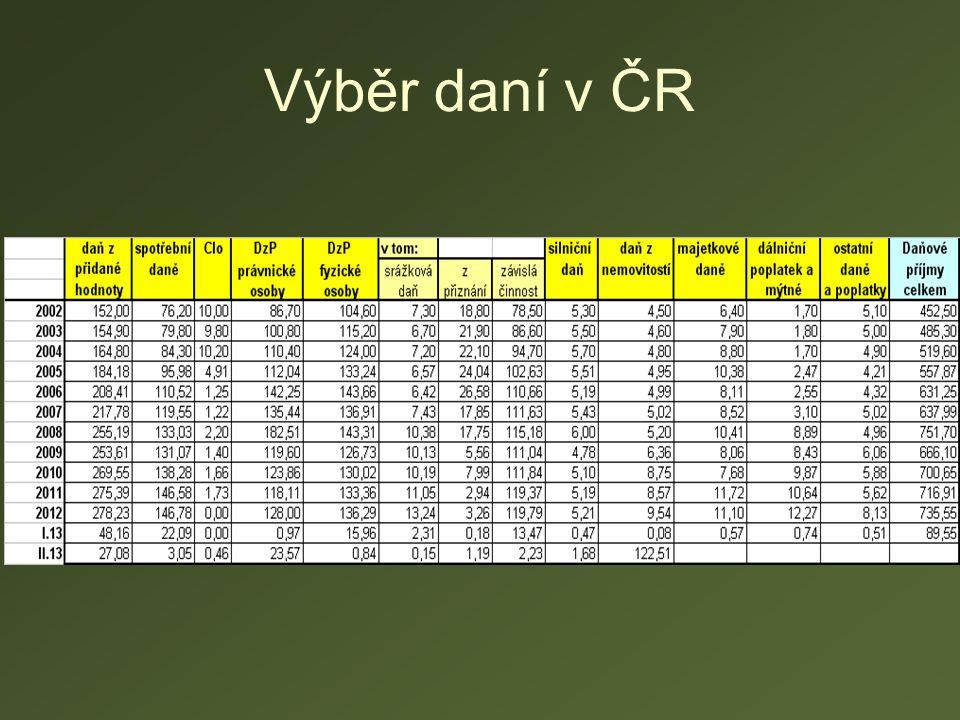 Výběr daní v ČR