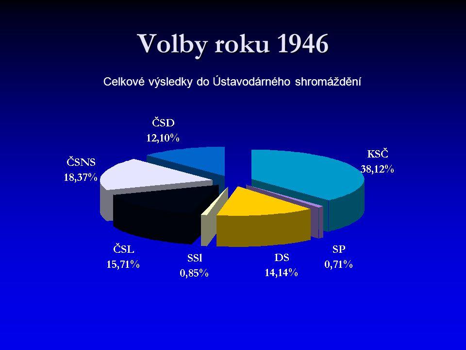 Celkové výsledky do Ústavodárného shromáždění