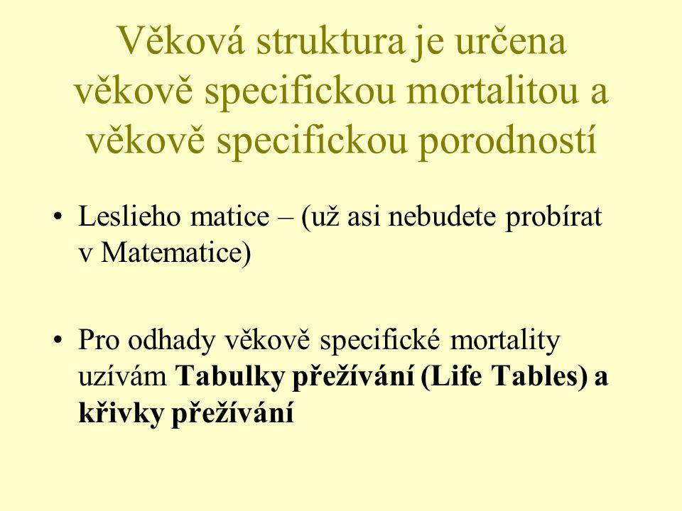 Věková struktura je určena věkově specifickou mortalitou a věkově specifickou porodností