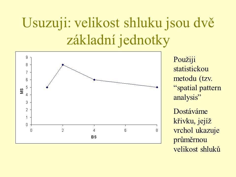 Usuzuji: velikost shluku jsou dvě základní jednotky