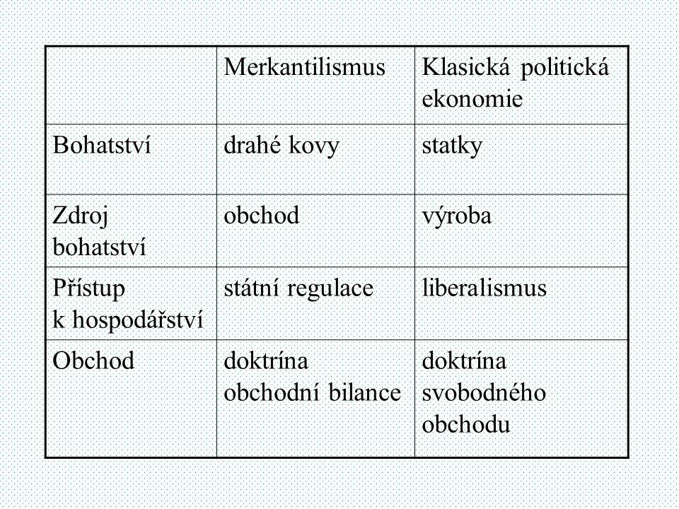 Merkantilismus Klasická politická ekonomie. Bohatství. drahé kovy. statky. Zdroj bohatství. obchod.