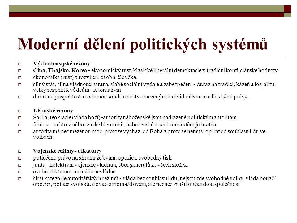 Moderní dělení politických systémů
