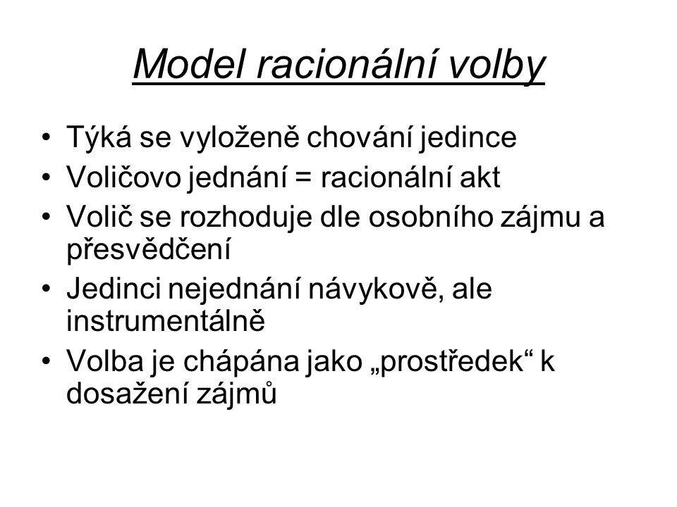 Model racionální volby