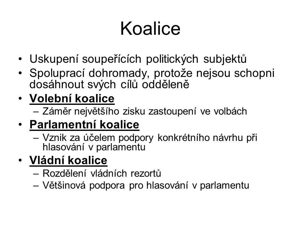 Koalice Uskupení soupeřících politických subjektů