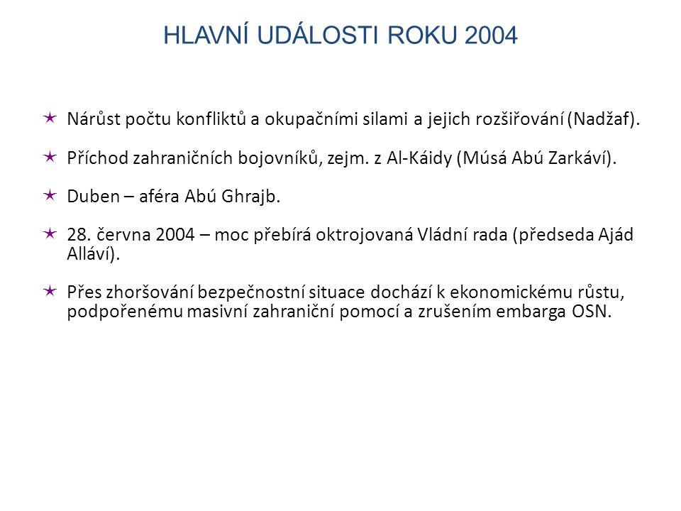 HLAVNÍ UDÁLOSTI ROKU 2004 Nárůst počtu konfliktů a okupačními silami a jejich rozšiřování (Nadžaf).
