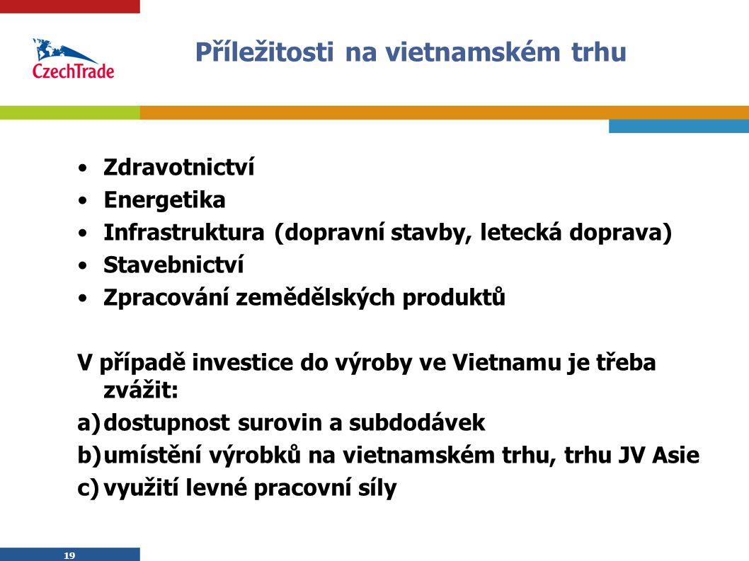 Příležitosti na vietnamském trhu