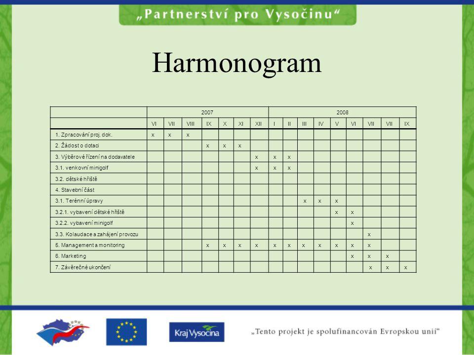 Harmonogram 2007 2008 VI VII VIII IX X XI XII I II III IV V