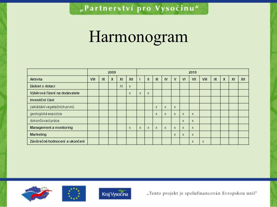 Harmonogram 2009 2010 Aktivita VIII IX X XI XII I II III IV V VI VII