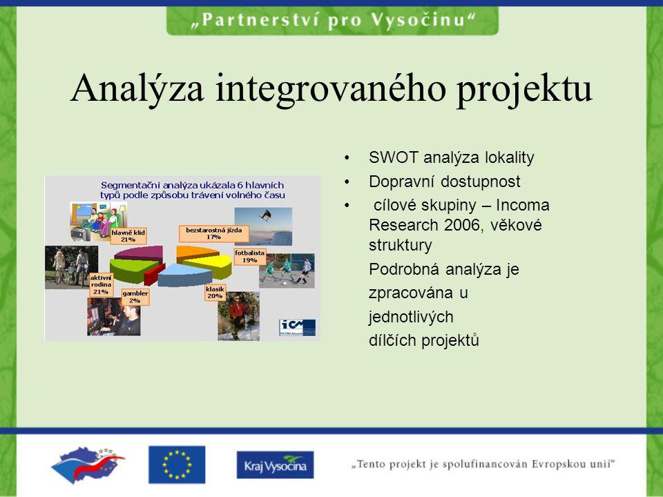 Analýza integrovaného projektu