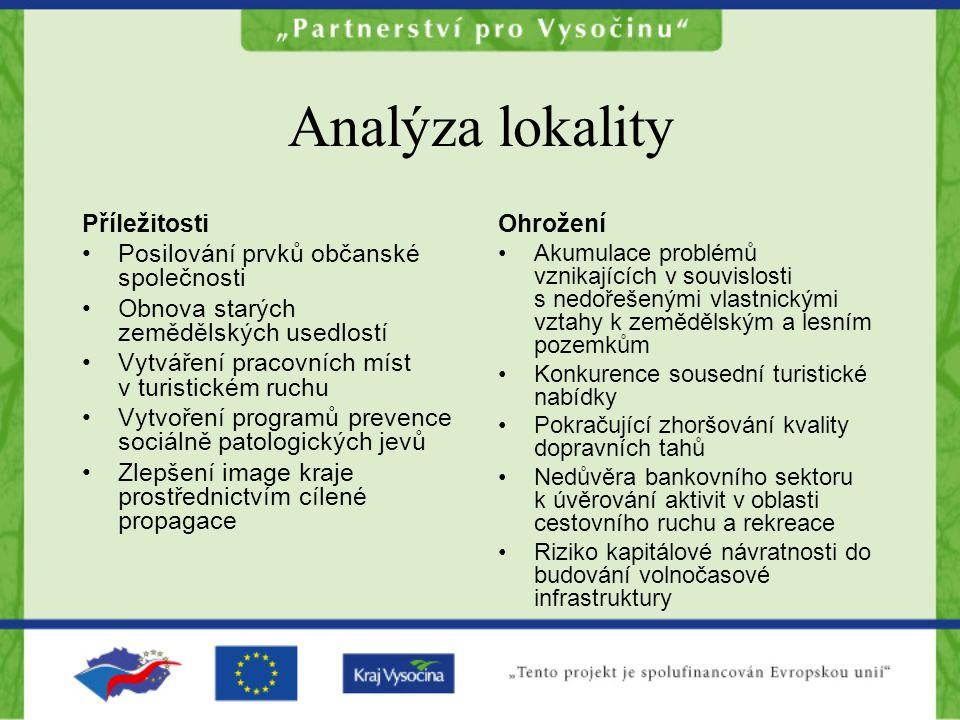 Analýza lokality Příležitosti Posilování prvků občanské společnosti