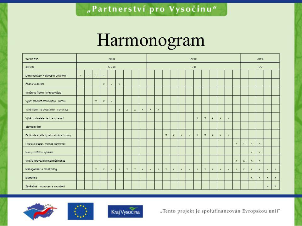 Harmonogram Wellness 2009 2010 2011 x Aktivita IV - XII I - XII I - V