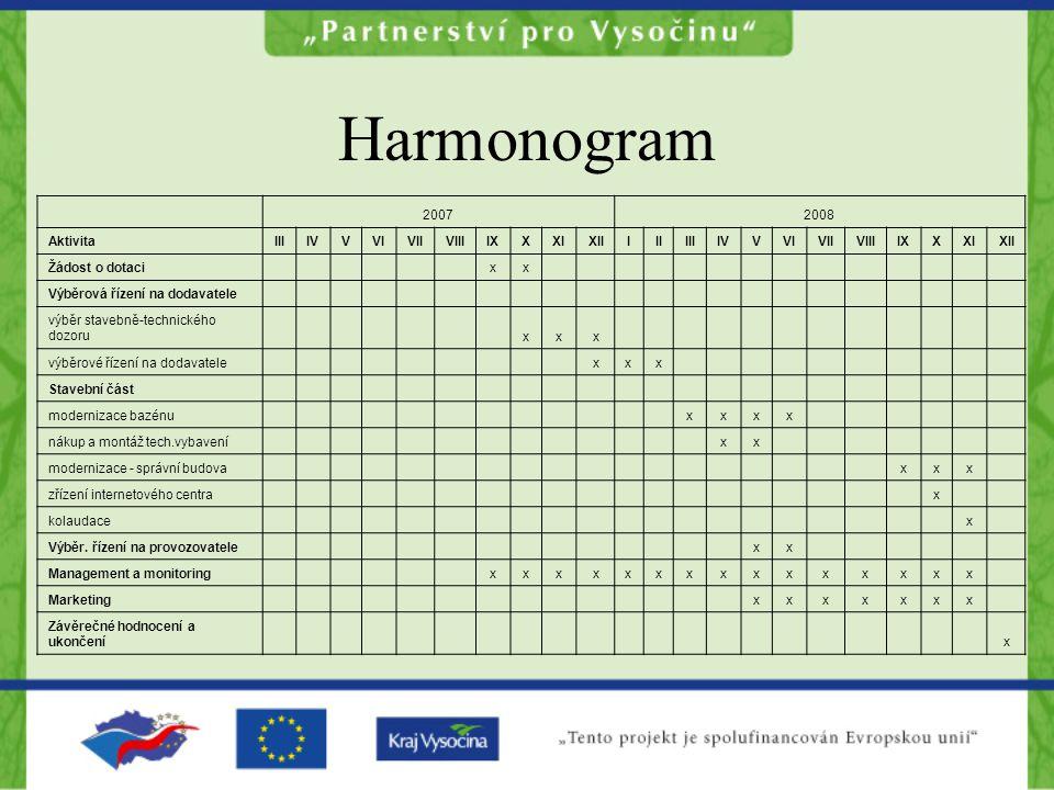 Harmonogram 2007 2008 Aktivita III IV V VI VII VIII IX X XI XII I II