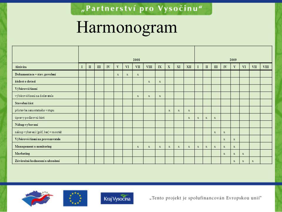 Harmonogram 2008 2009 Aktivita I II III IV V VI VII VIII IX X XI XII