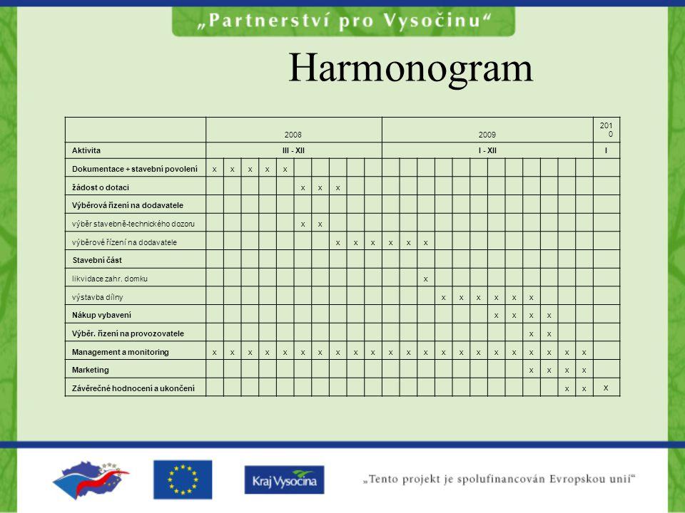 Harmonogram 2008 2009 2010 Aktivita III - XII I - XII I