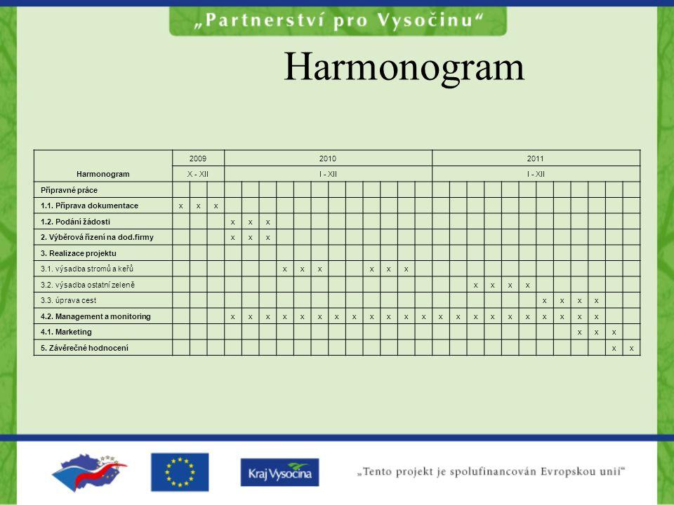 Harmonogram Harmonogram 2009 2010 2011 X - XII I - XII Přípravné práce