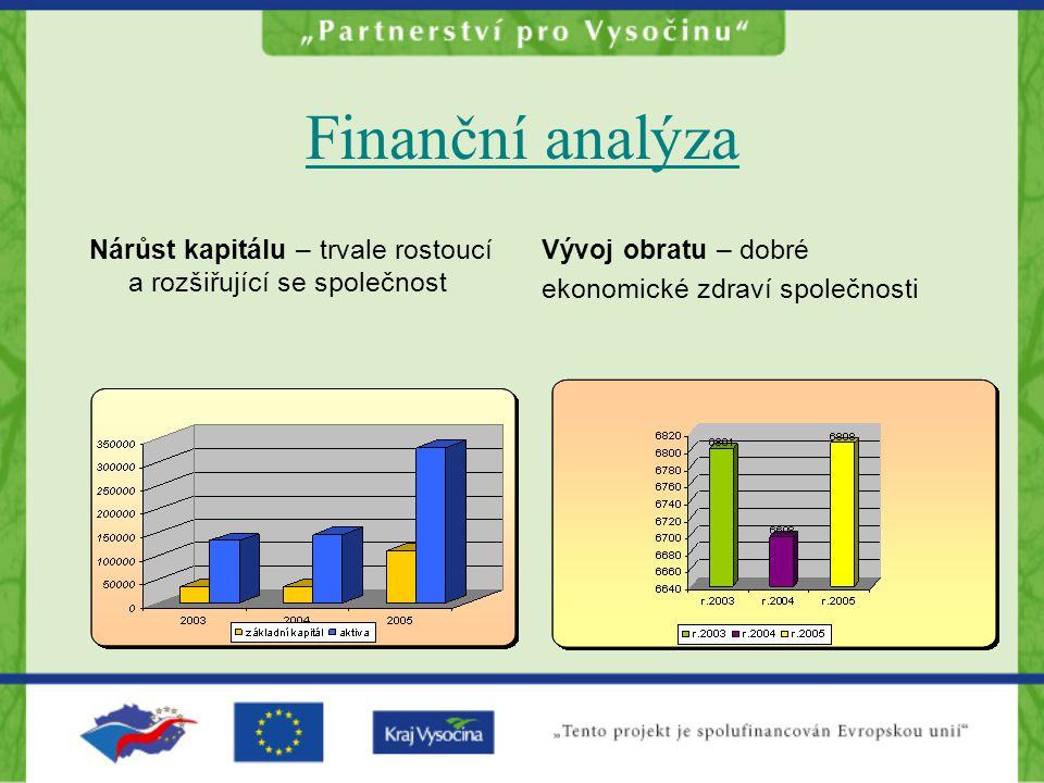 Finanční analýza Nárůst kapitálu – trvale rostoucí a rozšiřující se společnost. Vývoj obratu – dobré.