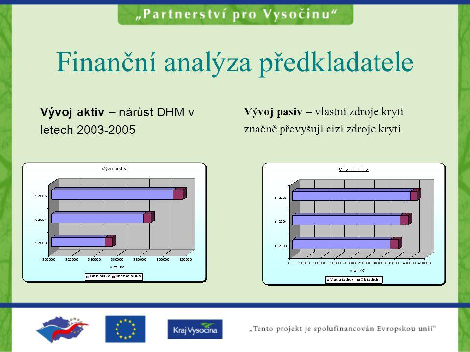 Finanční analýza předkladatele