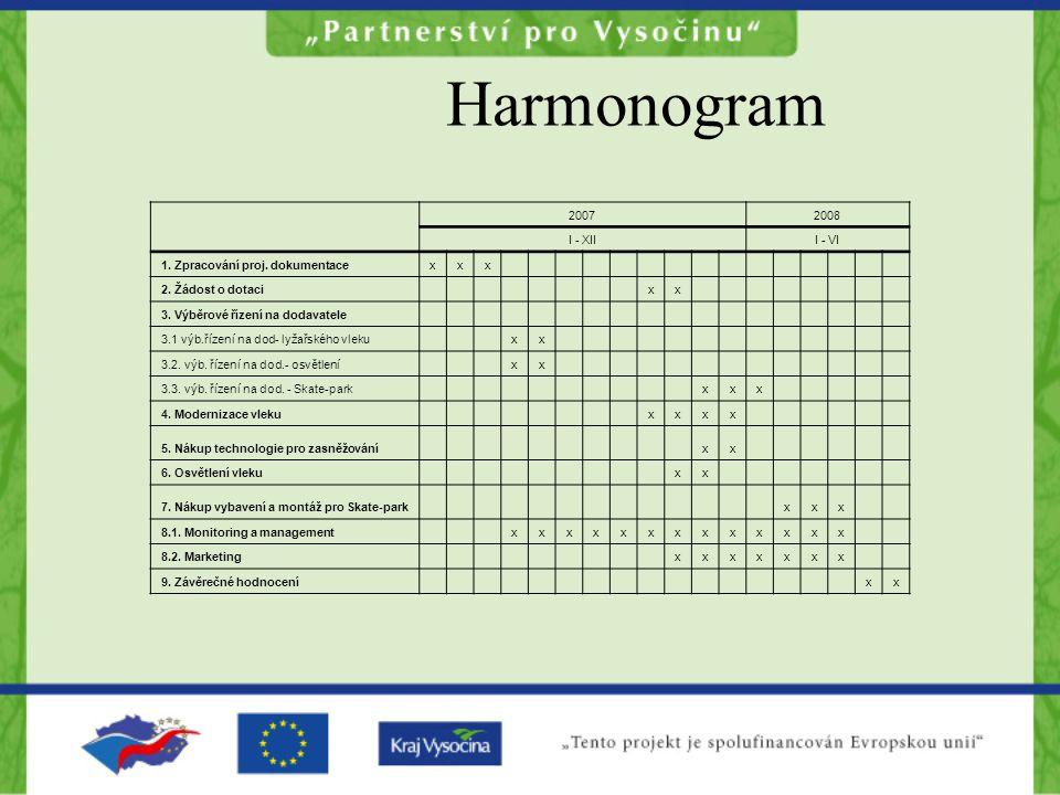 Harmonogram 2007 2008 I - XII I - VI 1. Zpracování proj. dokumentace x