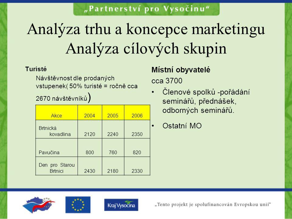 Analýza trhu a koncepce marketingu Analýza cílových skupin