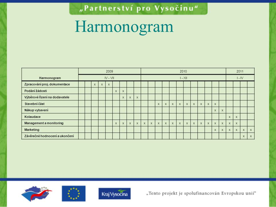 Harmonogram Harmonogram 2009 2010 2011 IV - VII I - XII I - IV