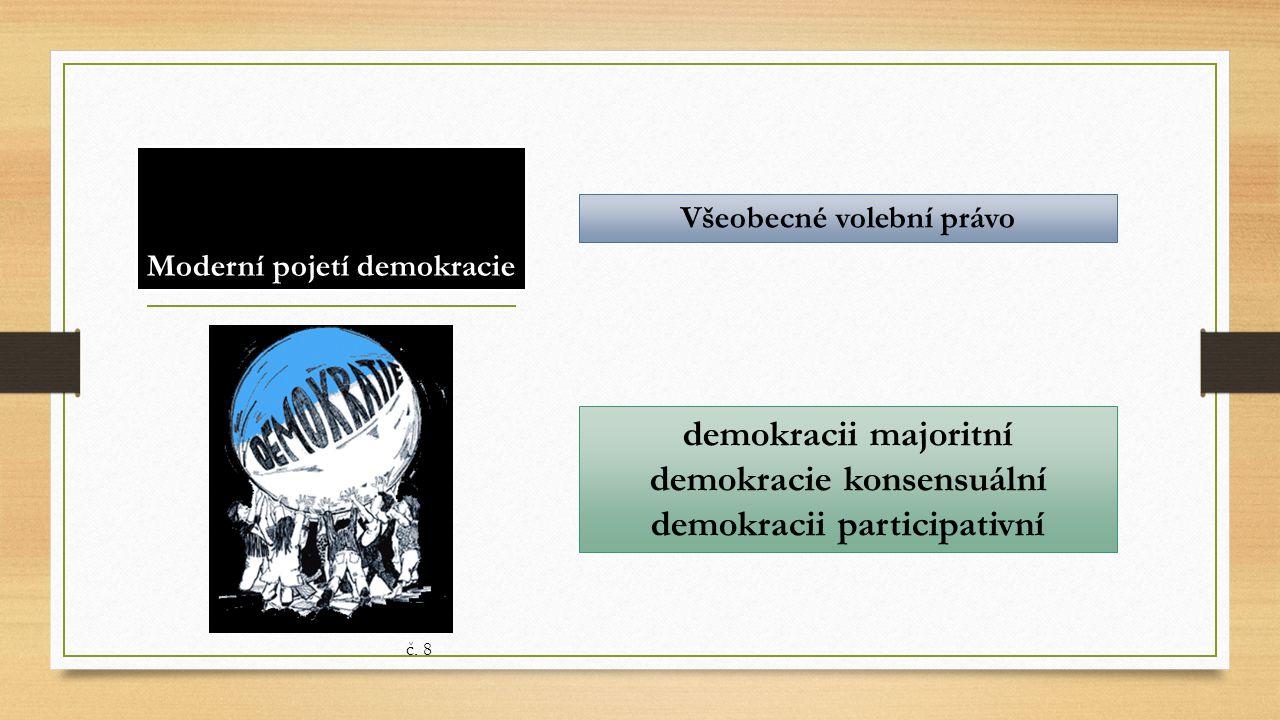 Moderní pojetí demokracie