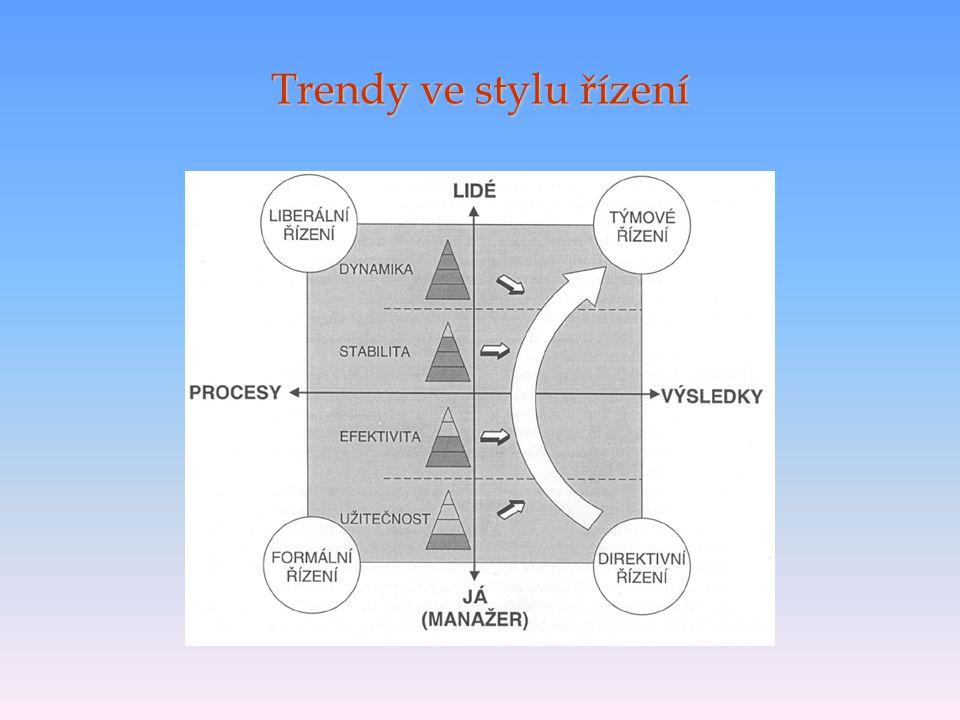 Trendy ve stylu řízení