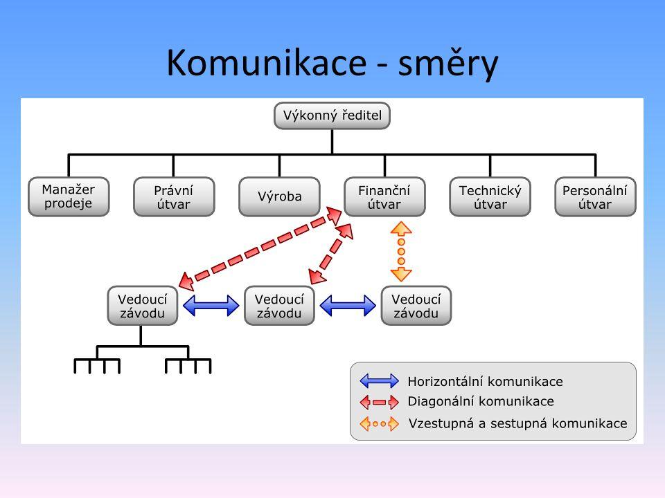 Komunikace - směry Rozlišujeme 3 základní směry komunikace