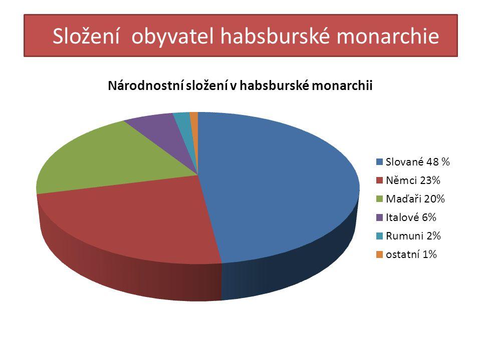 Složení obyvatel habsburské monarchie