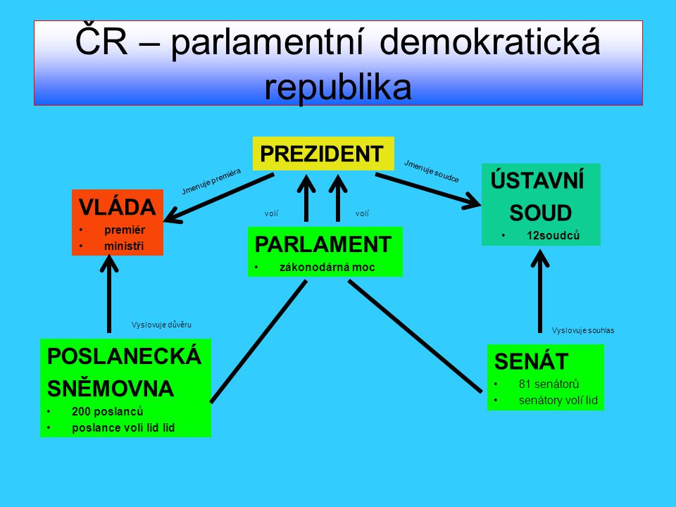 ČR – parlamentní demokratická republika