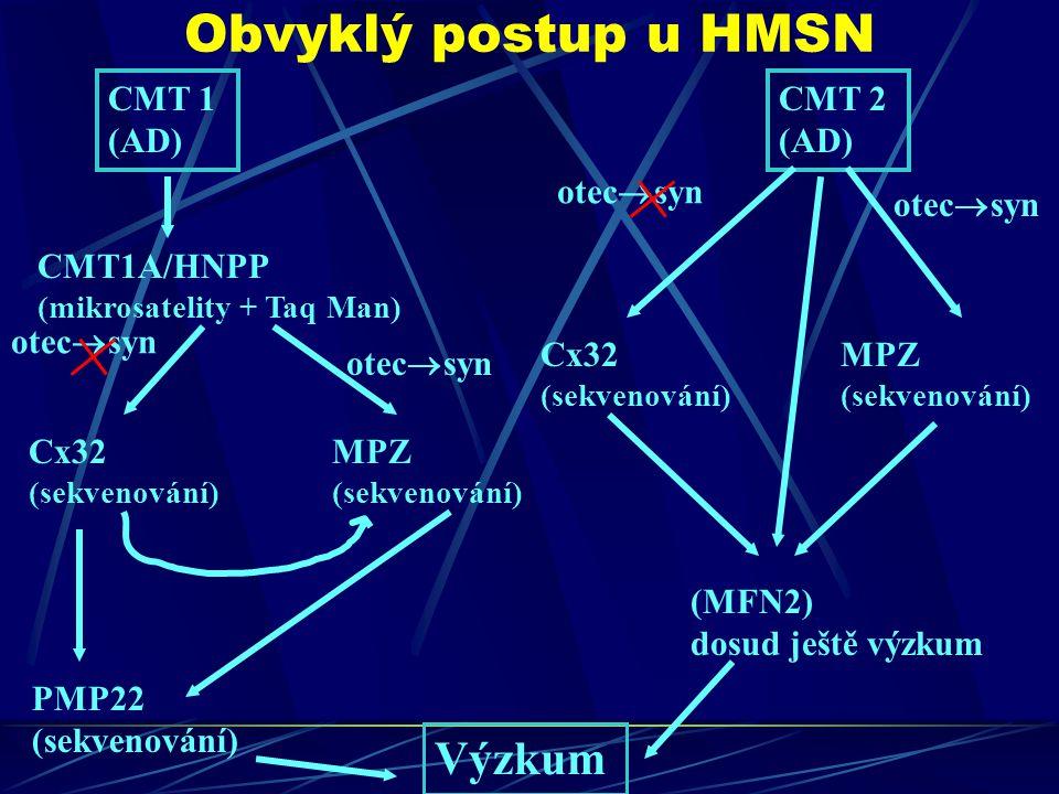 Obvyklý postup u HMSN Výzkum CMT 1 (AD) CMT 2 (AD) otecsyn otecsyn