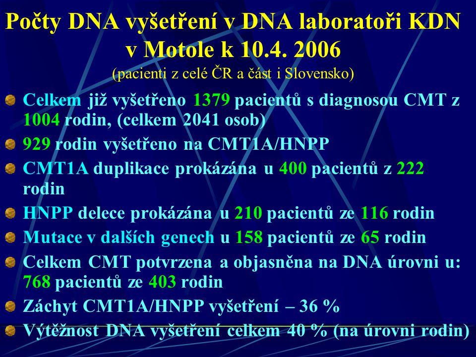 Počty DNA vyšetření v DNA laboratoři KDN v Motole k 10. 4