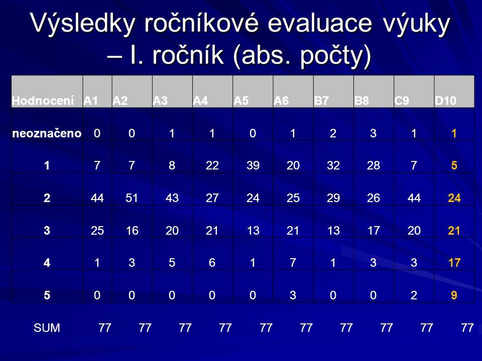 Výsledky ročníkové evaluace výuky – I. ročník (abs. počty)